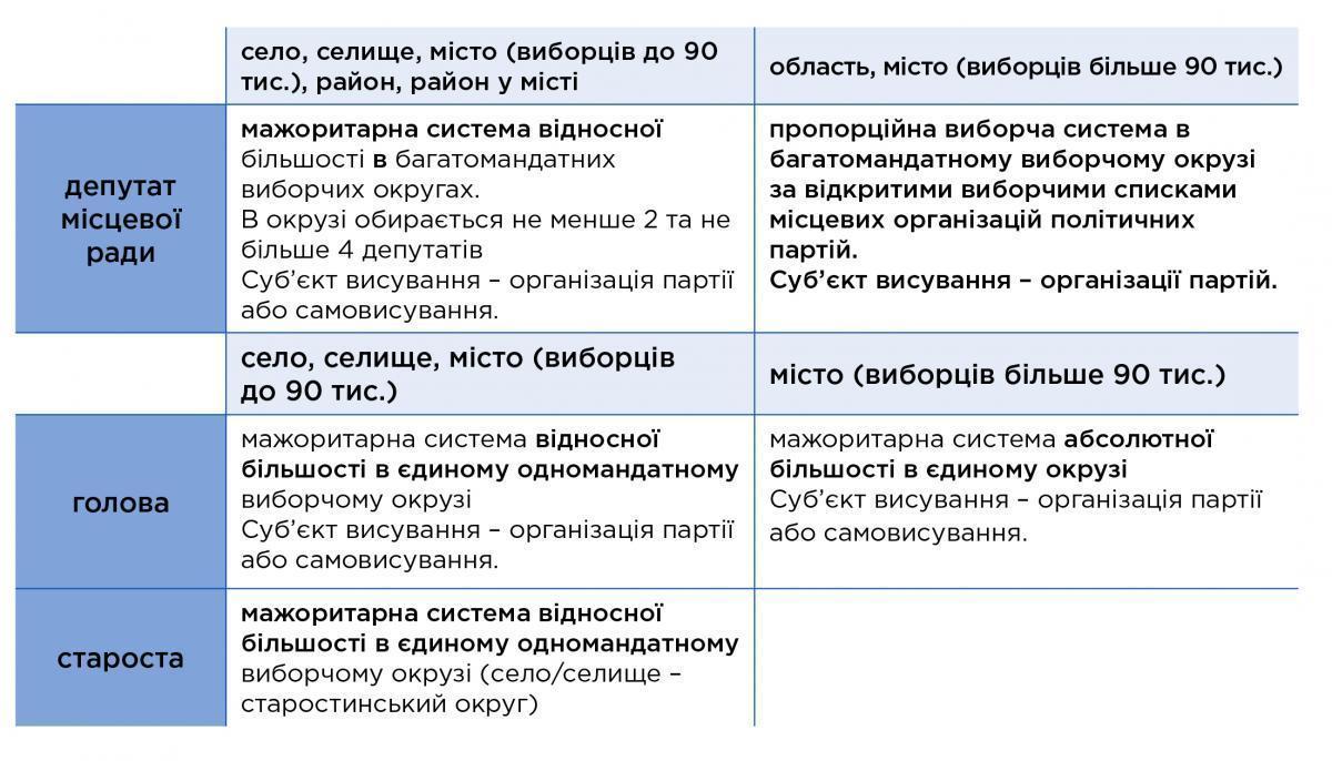 Новації виборчого кодексу: нова виборча система - Фото №1