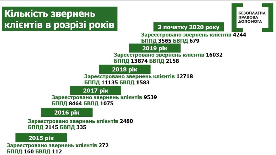 На Донеччині зростає попит на безоплатну правову допомогу - Фото №2