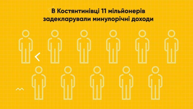 В Костянтинівці 11 мільйонерів задекларували минулорічні доходи