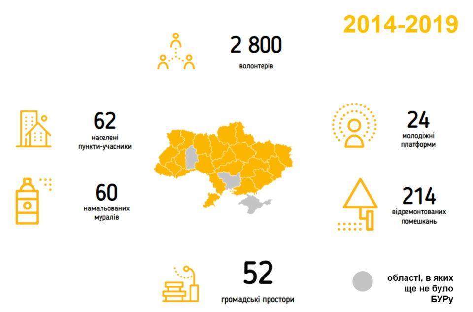 «Будуємо Україну разом» - від одноразової акції до потужного волонтерського руху - Фото №2