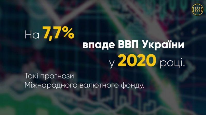 Прогноз МВФ щодо падіння реального ВВП України у 2020 році