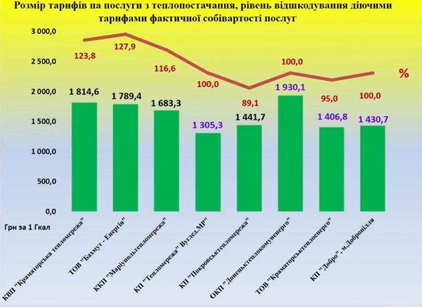 Теплопостачальники Донеччини змінюють тарифи для населення – одні знижують, інші підвищують - Фото №1