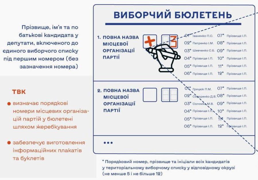 Місцеві вибори за новими правилами - Фото №2