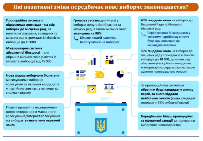 Місцеві вибори за новими правилами - Фото №3
