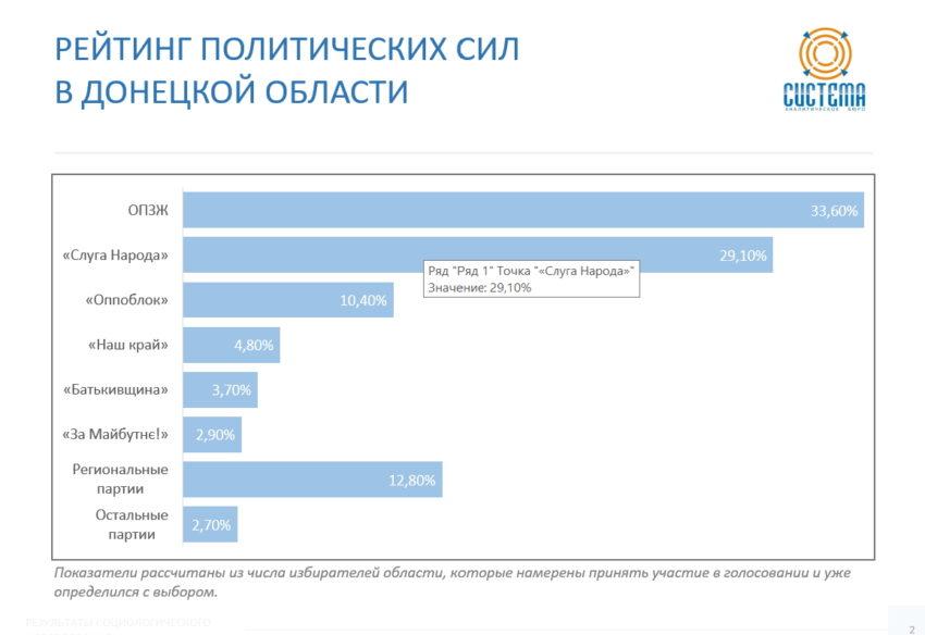 Виборці Донеччини більше довіряють регіональним партіям - Фото №1