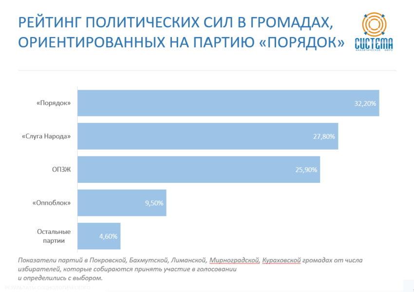Виборці Донеччини більше довіряють регіональним партіям - Фото №2