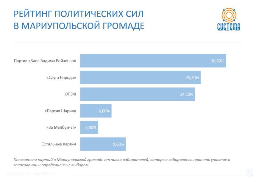 Виборці Донеччини більше довіряють регіональним партіям - Фото №3