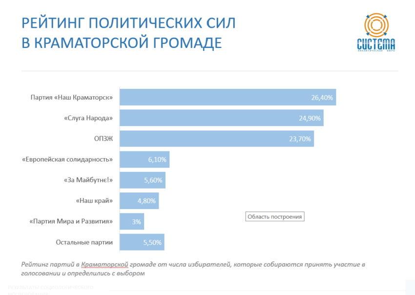 Виборці Донеччини більше довіряють регіональним партіям - Фото №4