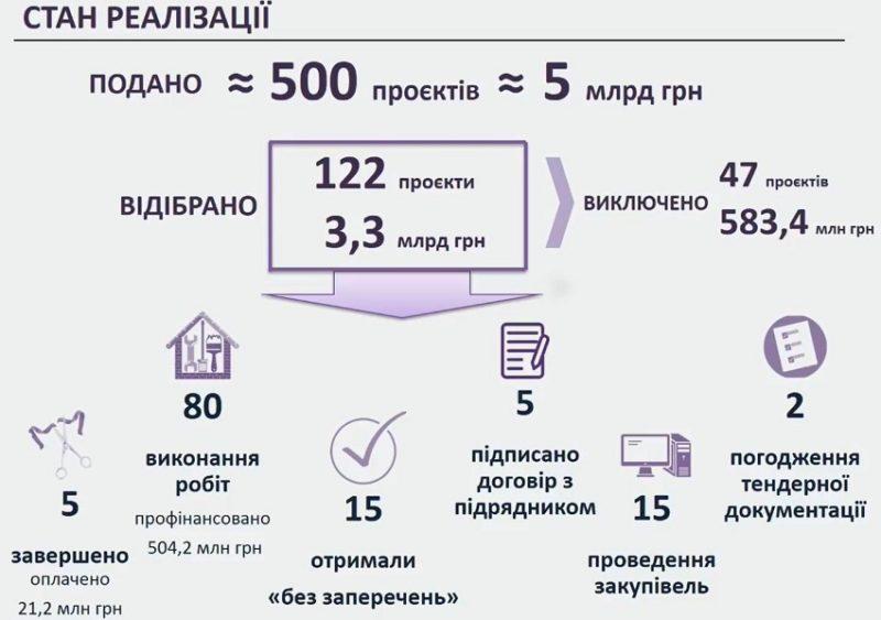 На Донеччині 5 із 122 об'єктів за кредитною програмою від Європейського інвестиційного банку здані в експлуатацію