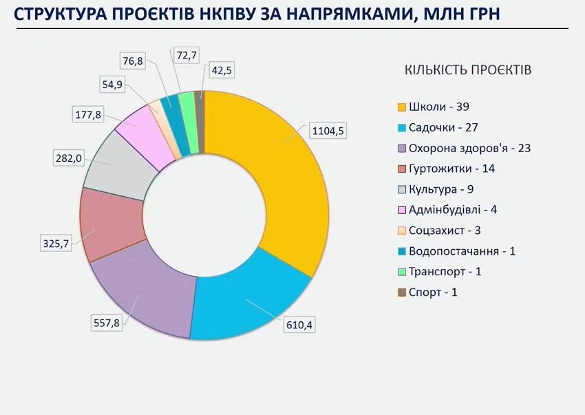 На Донеччині 5 із 122 об'єктів за кредитною програмою від Європейського інвестиційного банку здані в експлуатацію - Фото №3