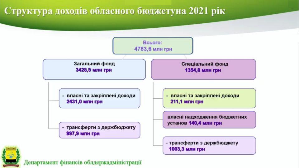 Бюджет Донеччини: що зміниться у 2021 році - Фото №1
