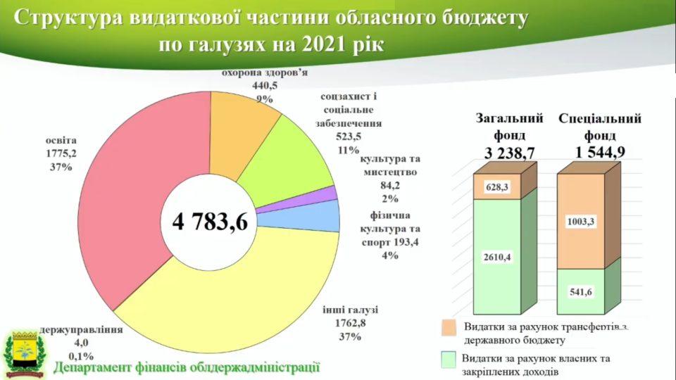 Бюджет Донеччини: що зміниться у 2021 році - Фото №2