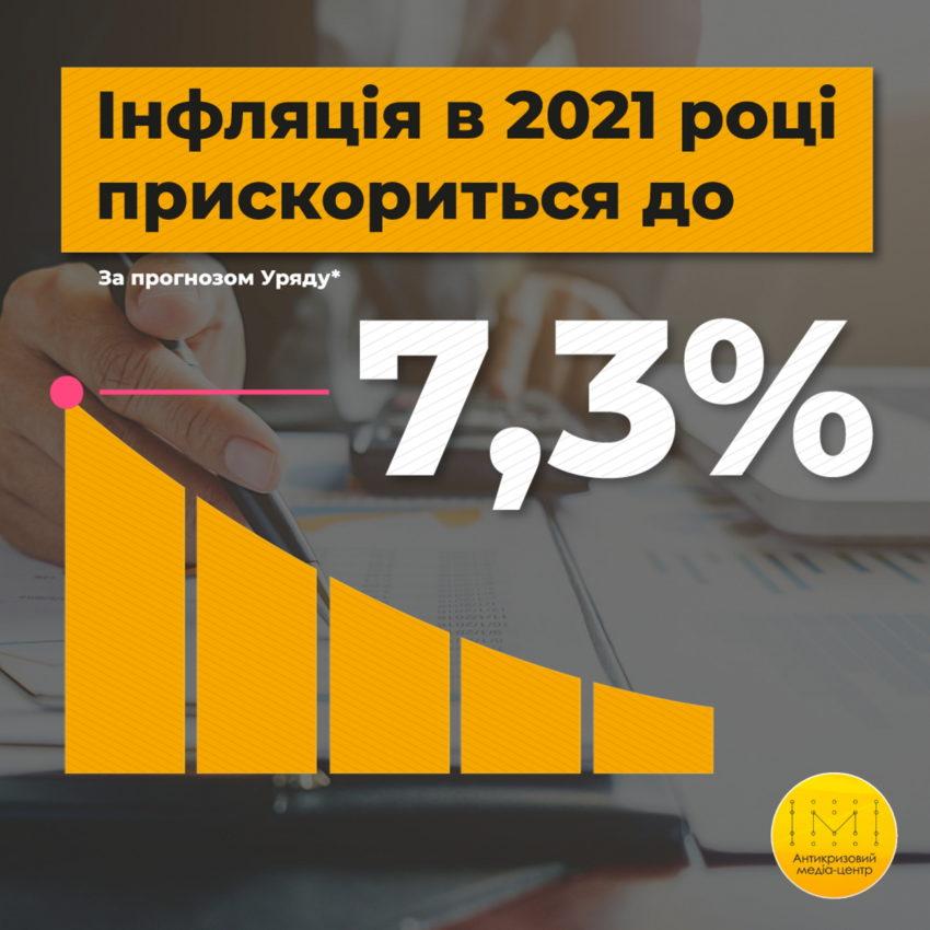 Інфляція в 2021 році прискориться