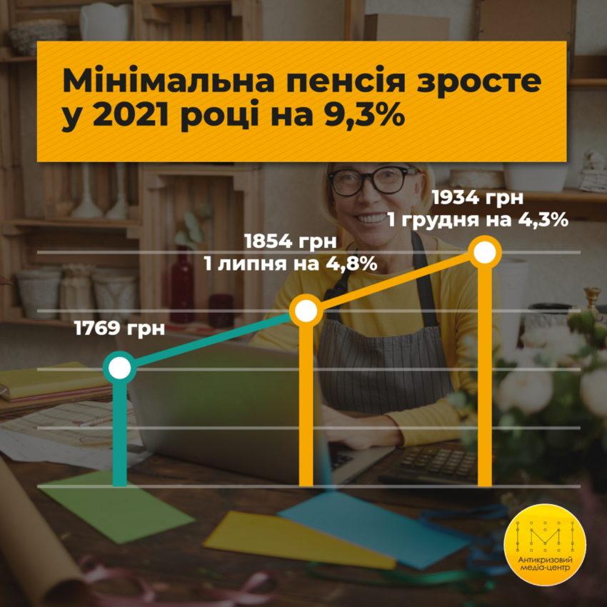 Розмір мінімальної пенсії у 2021 році