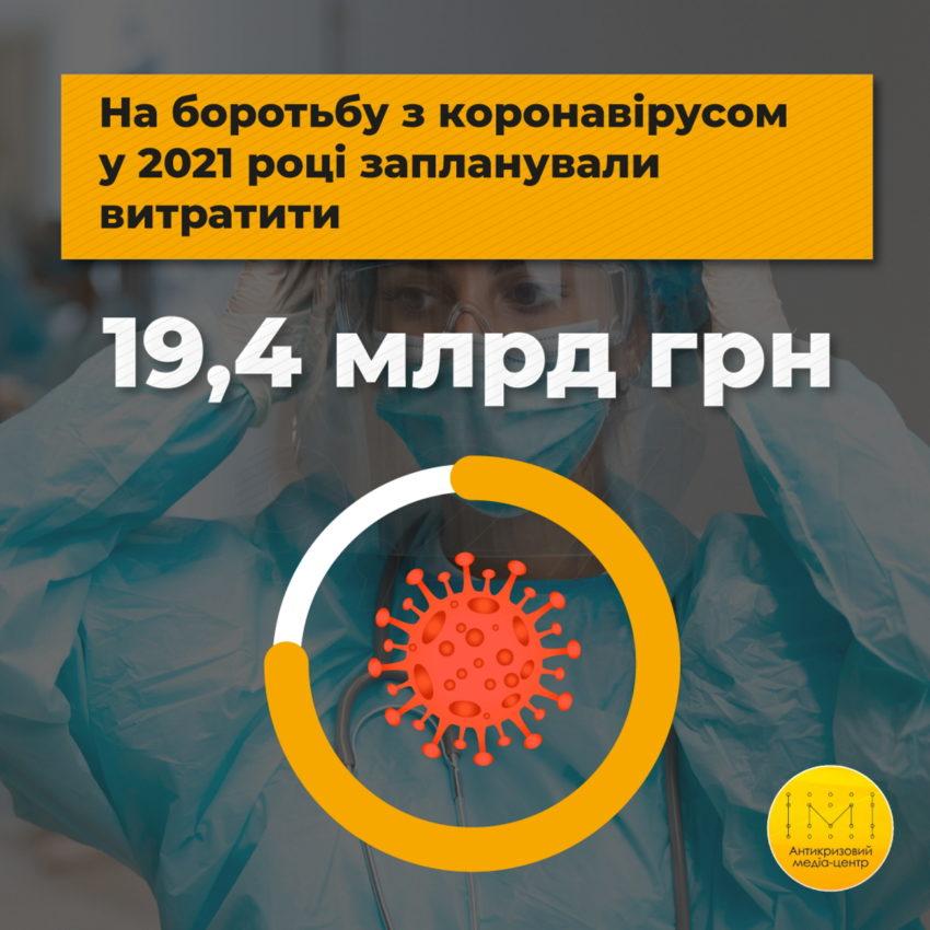 Витрати закладені у державний бюджет на боротьбу з коронавірусом на 2021 рік