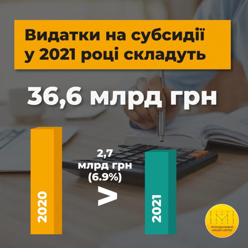 Видатки на субсидії у 2021 році