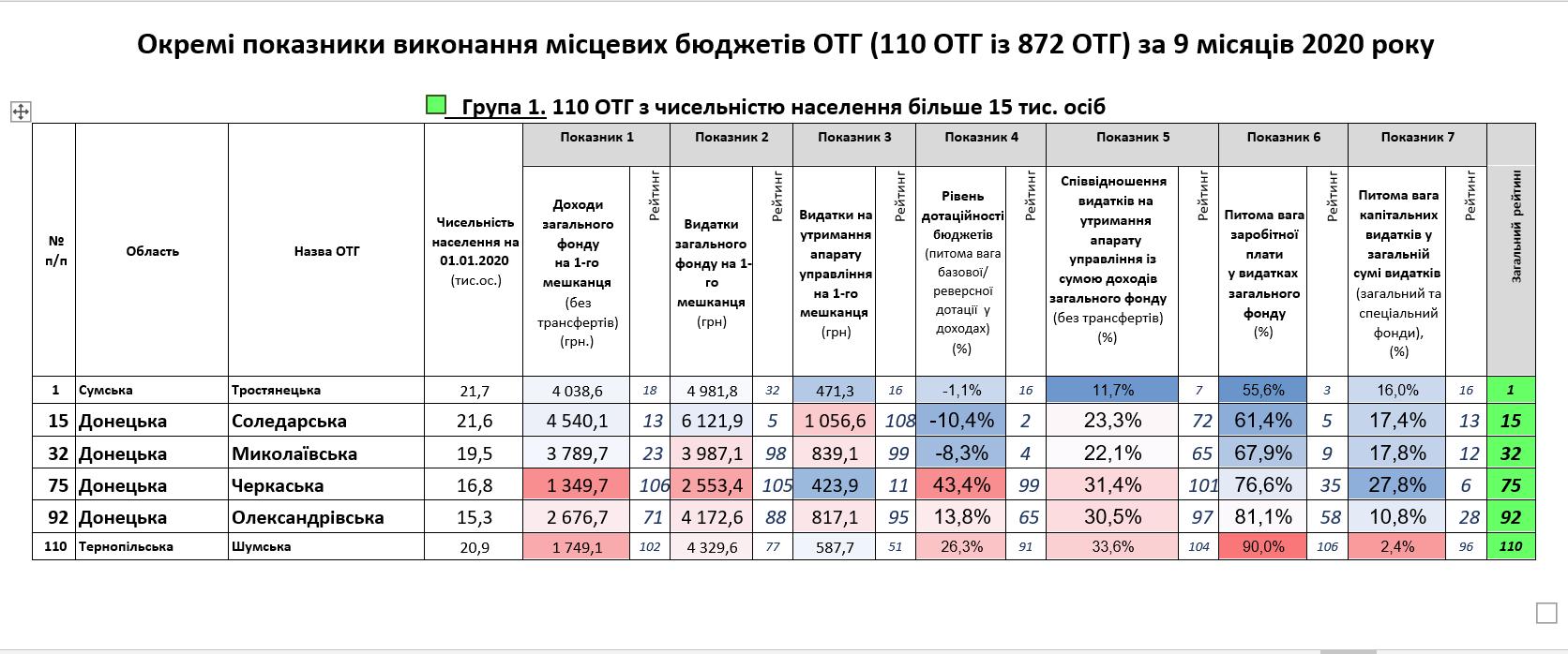 Громади Донеччини вміють рахувати фінанси: результати моніторингу - Фото №1