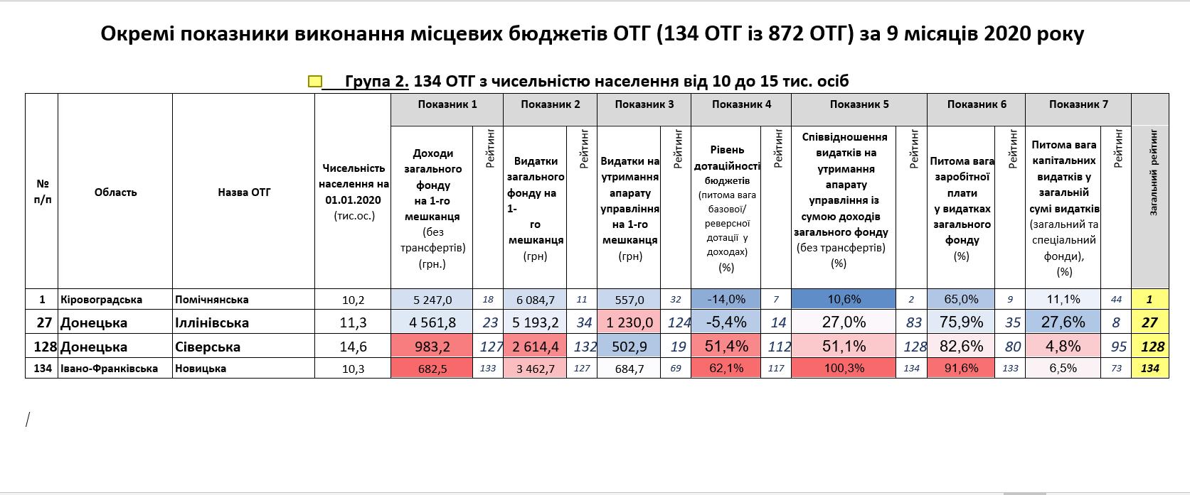 Громади Донеччини вміють рахувати фінанси: результати моніторингу - Фото №2