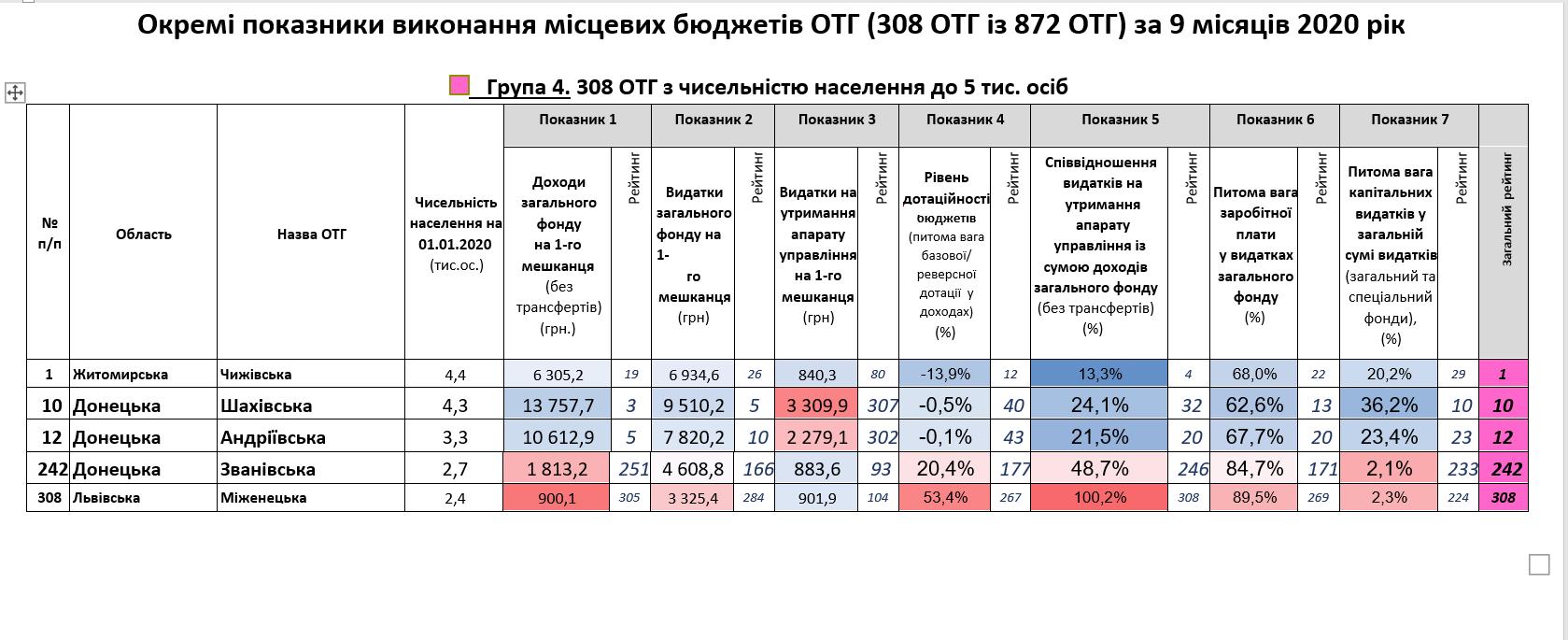 Громади Донеччини вміють рахувати фінанси: результати моніторингу - Фото №3