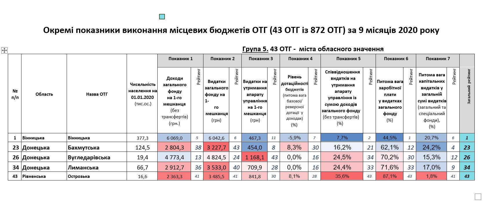 Громади Донеччини вміють рахувати фінанси: результати моніторингу - Фото №4