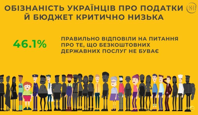 Українці вкрай мало знають про бюджет і податки