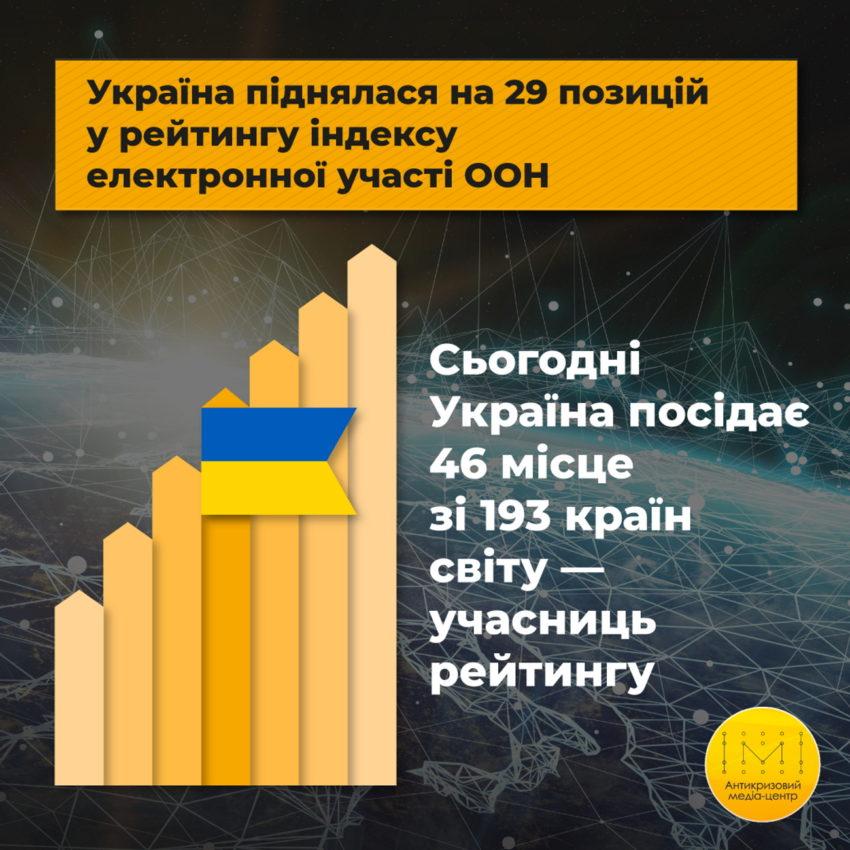 Україна посідає 46 місце зі 193 країн у рейтингу електронної участі ООН