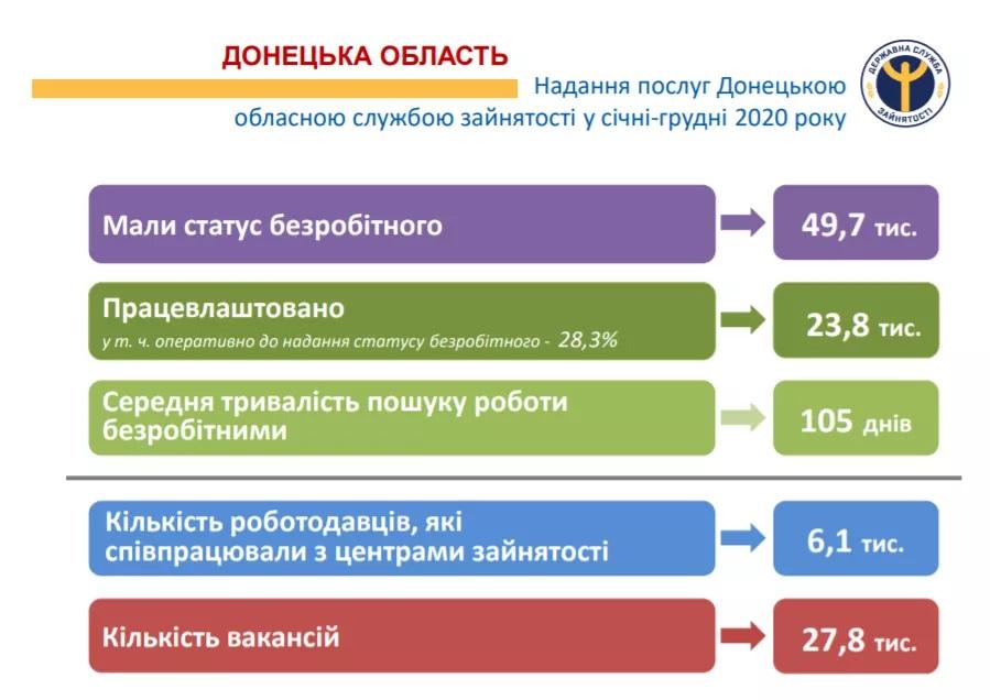 Ситуація на ринку праці Донеччини залишається складною - Фото №1