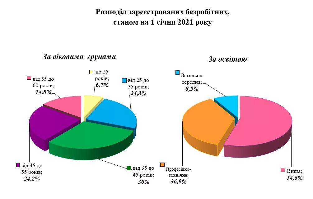 Ситуація на ринку праці Донеччини залишається складною - Фото №2