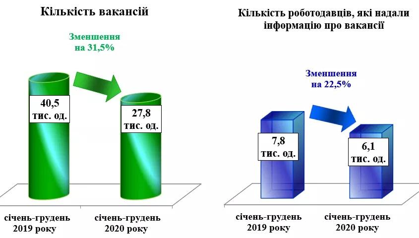 Ситуація на ринку праці Донеччини залишається складною - Фото №3