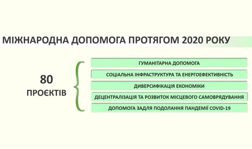На Донеччині торік було реалізовано 80 проєктів за кошти міжнародних організацій