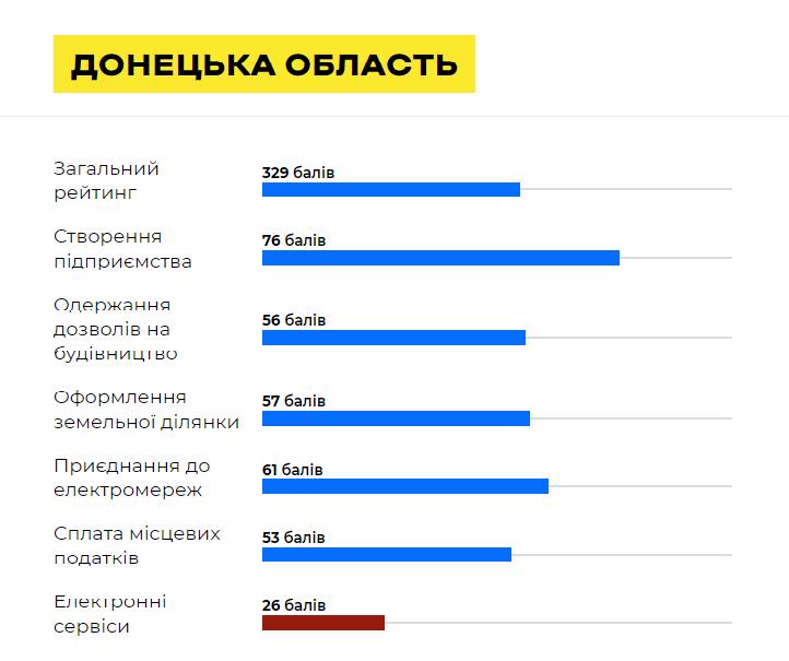 Краматорськ займає гідну позицію у рейтингу «Regional Doing Business-2020» - Фото №1